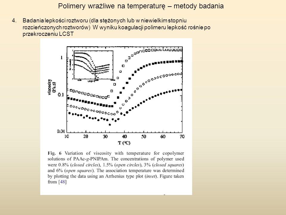Polimery wrażliwe na temperaturę – metody badania