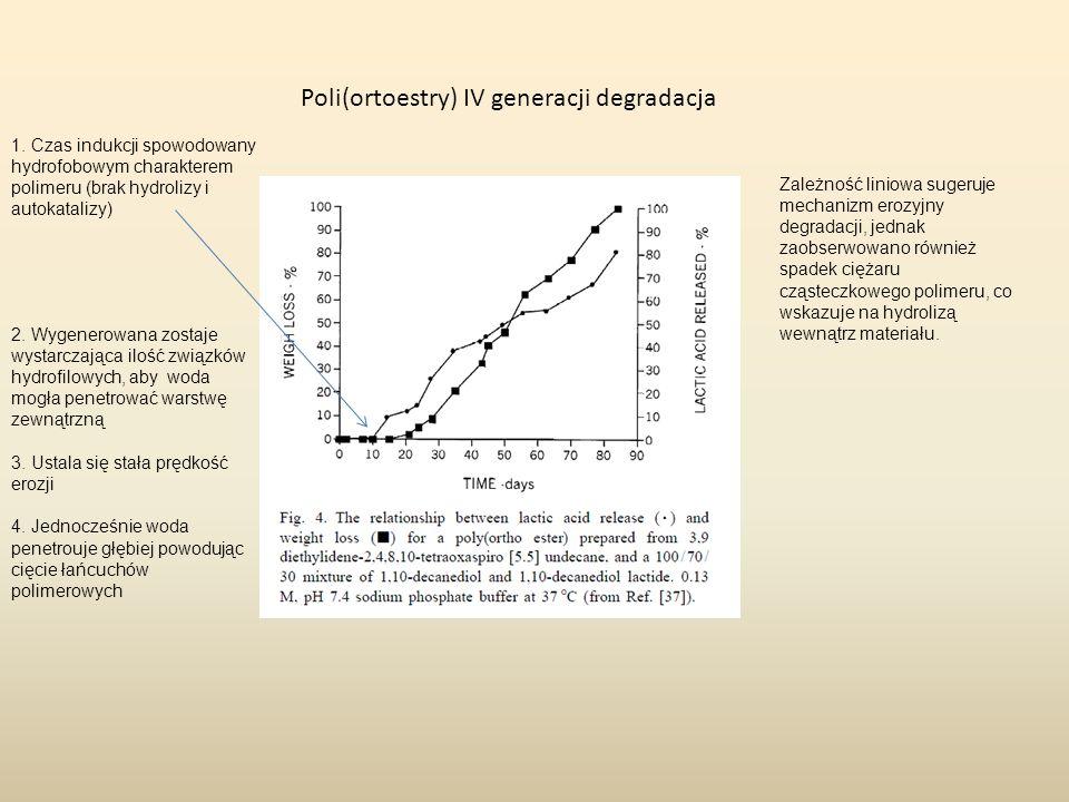 Poli(ortoestry) IV generacji degradacja