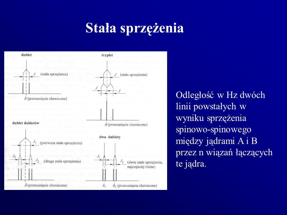 Stała sprzężenia Odległość w Hz dwóch linii powstałych w wyniku sprzężenia spinowo-spinowego między jądrami A i B przez n wiązań łączących te jądra.