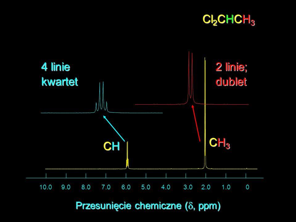 Przesunięcie chemiczne (d, ppm)