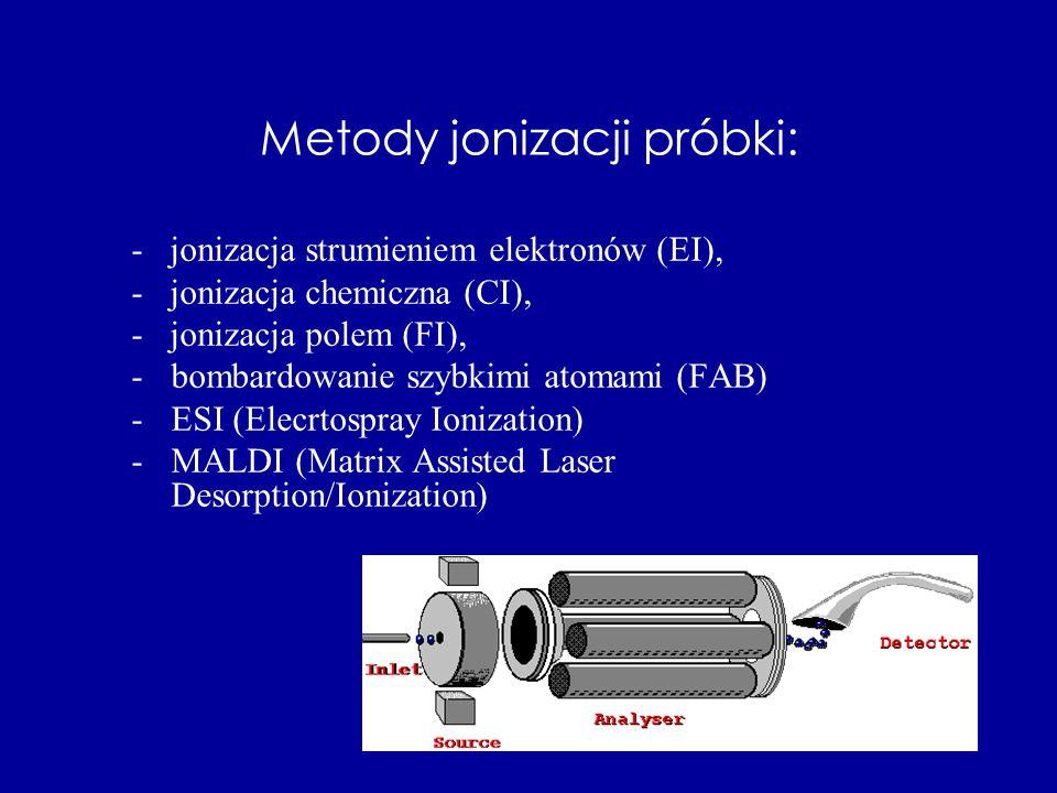 Metody jonizacji próbki: