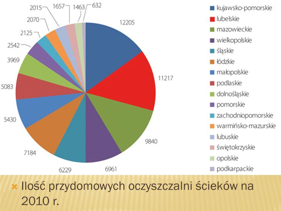 Ilość przydomowych oczyszczalni ścieków na 2010 r.