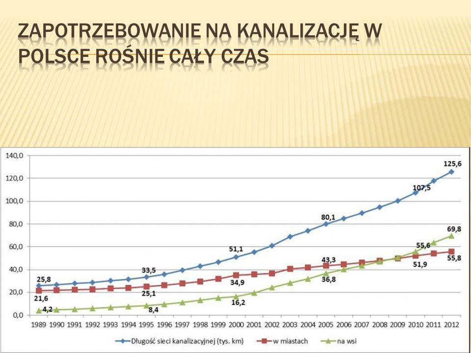 Zapotrzebowanie na kanalizację w Polsce rośnie cały czas