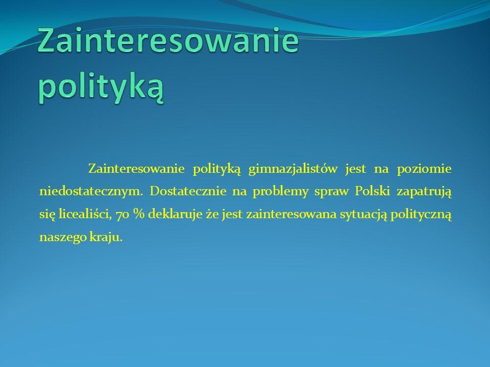 Zainteresowanie polityką
