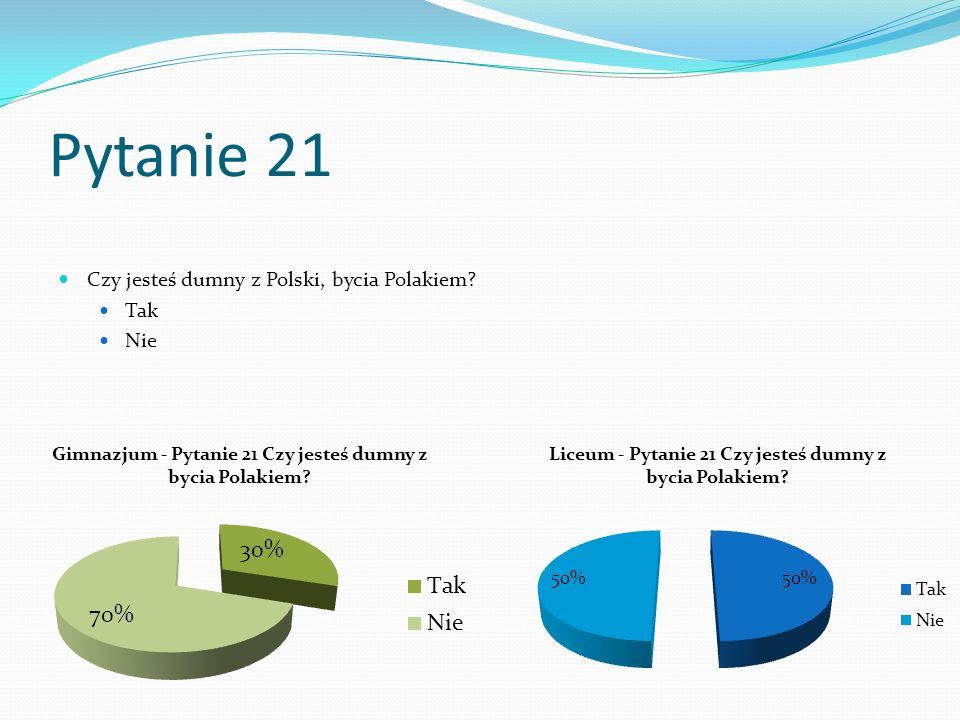 Pytanie 21 Czy jesteś dumny z Polski, bycia Polakiem Tak Nie