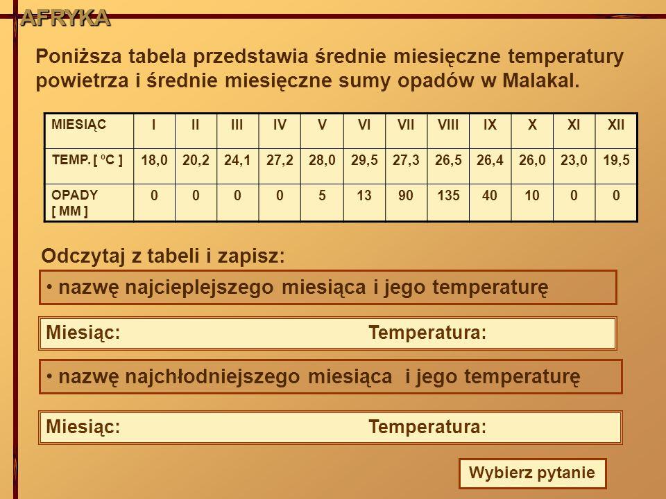 AFRYKA AFRYKA. Poniższa tabela przedstawia średnie miesięczne temperatury powietrza i średnie miesięczne sumy opadów w Malakal.
