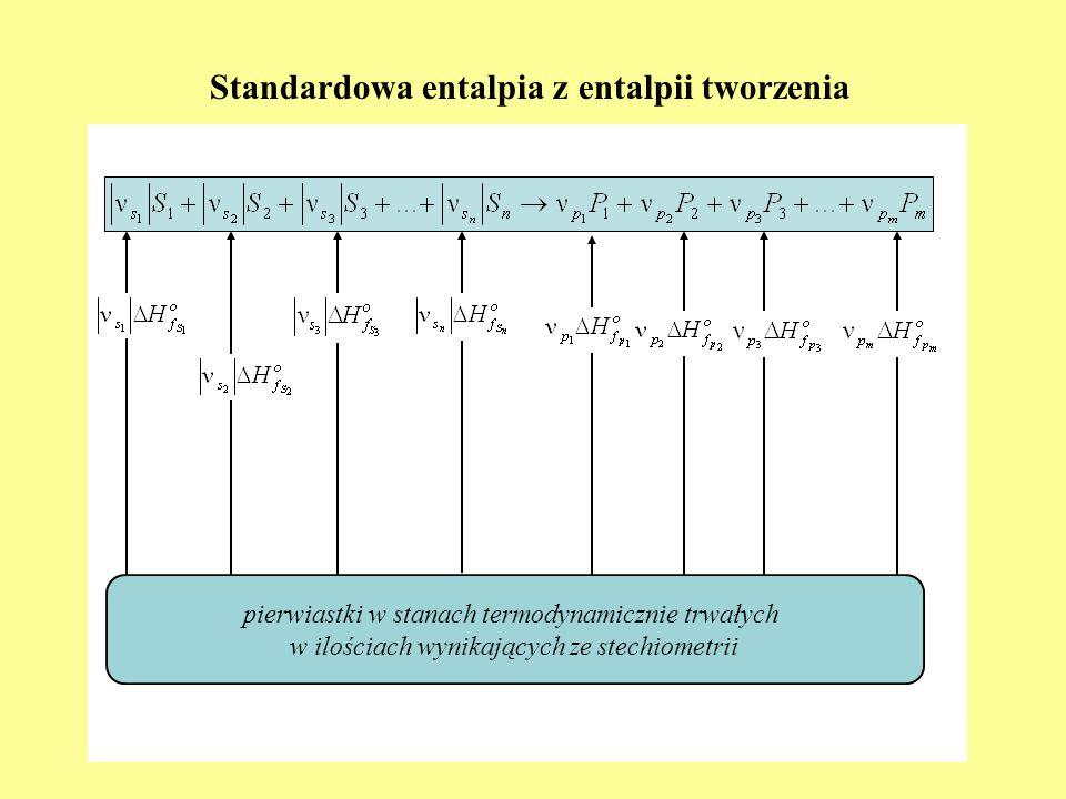Standardowa entalpia z entalpii tworzenia