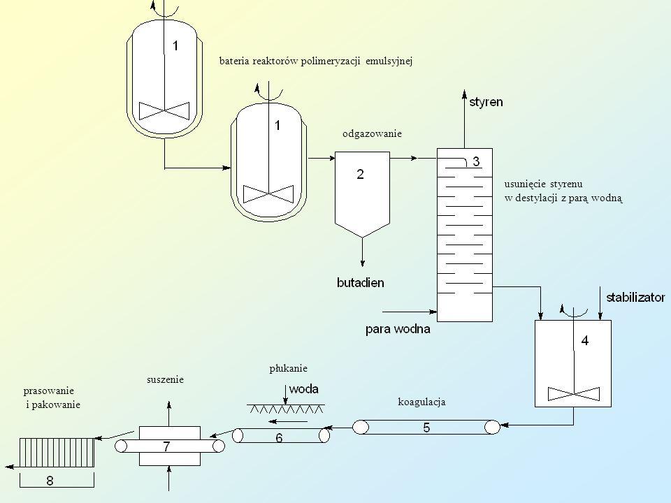 bateria reaktorów polimeryzacji emulsyjnej