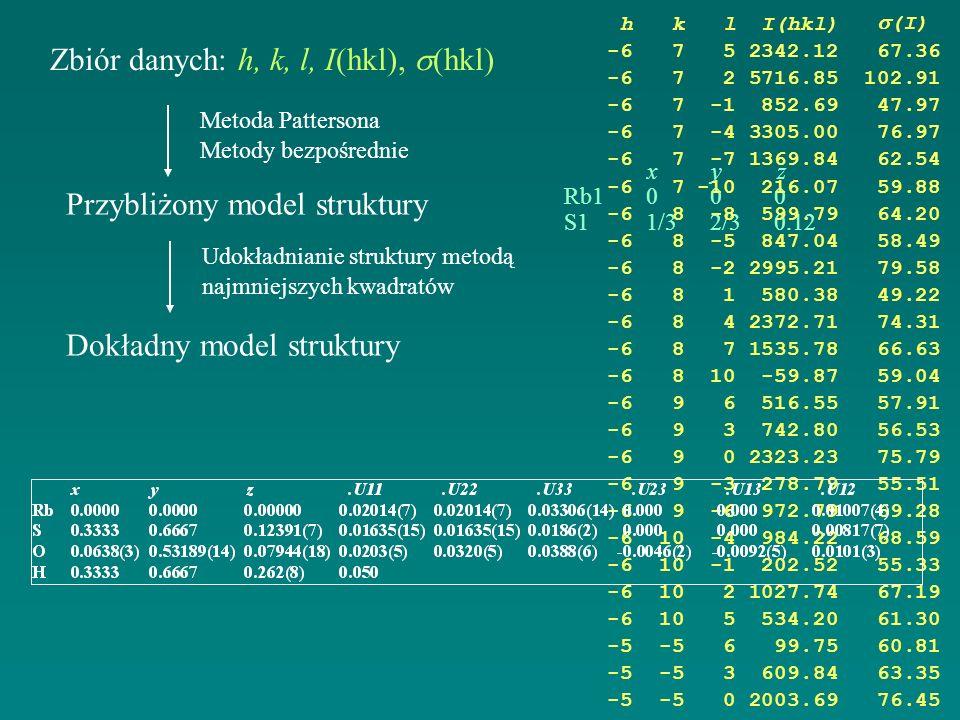 Zbiór danych: h, k, l, I(hkl), s(hkl)