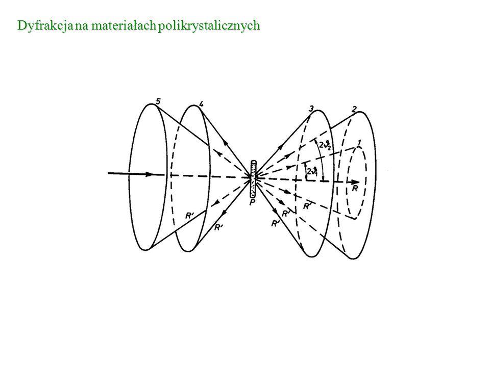 Dyfrakcja na materiałach polikrystalicznych