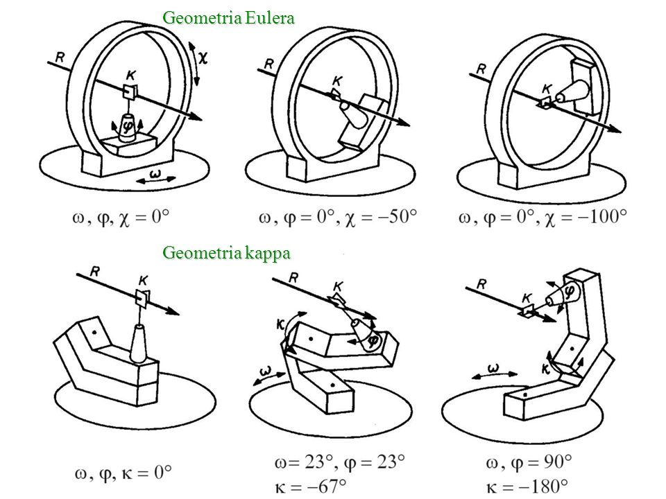 Geometria Eulera Geometria kappa