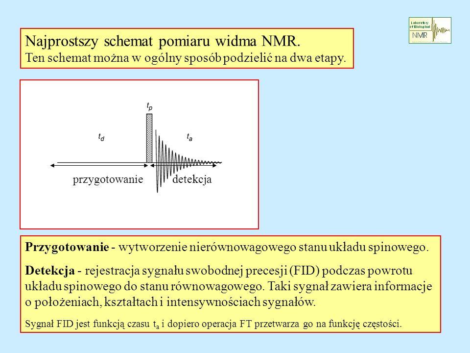 Najprostszy schemat pomiaru widma NMR.