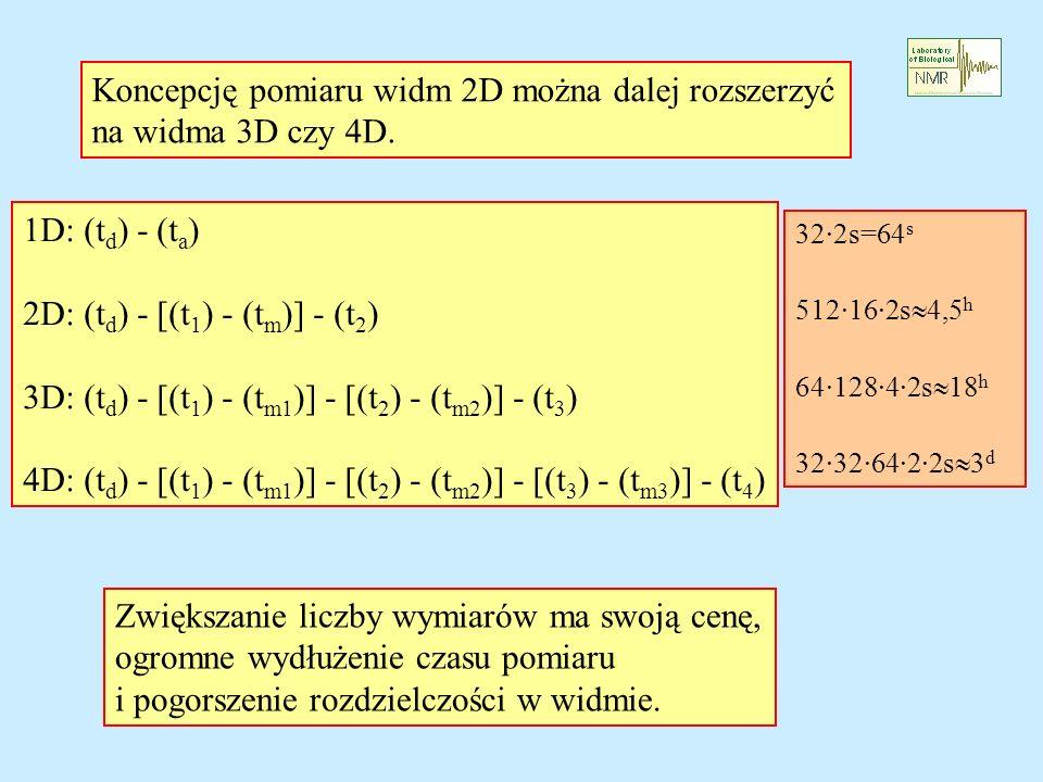 Koncepcję pomiaru widm 2D można dalej rozszerzyć na widma 3D czy 4D.