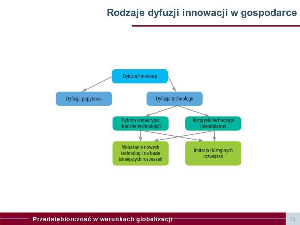 Rodzaje dyfuzji innowacji w gospodarce