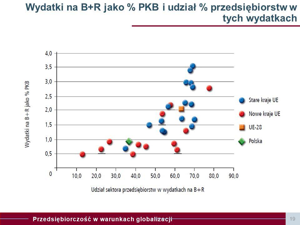 Wydatki na B+R jako % PKB i udział % przedsiębiorstw w tych wydatkach