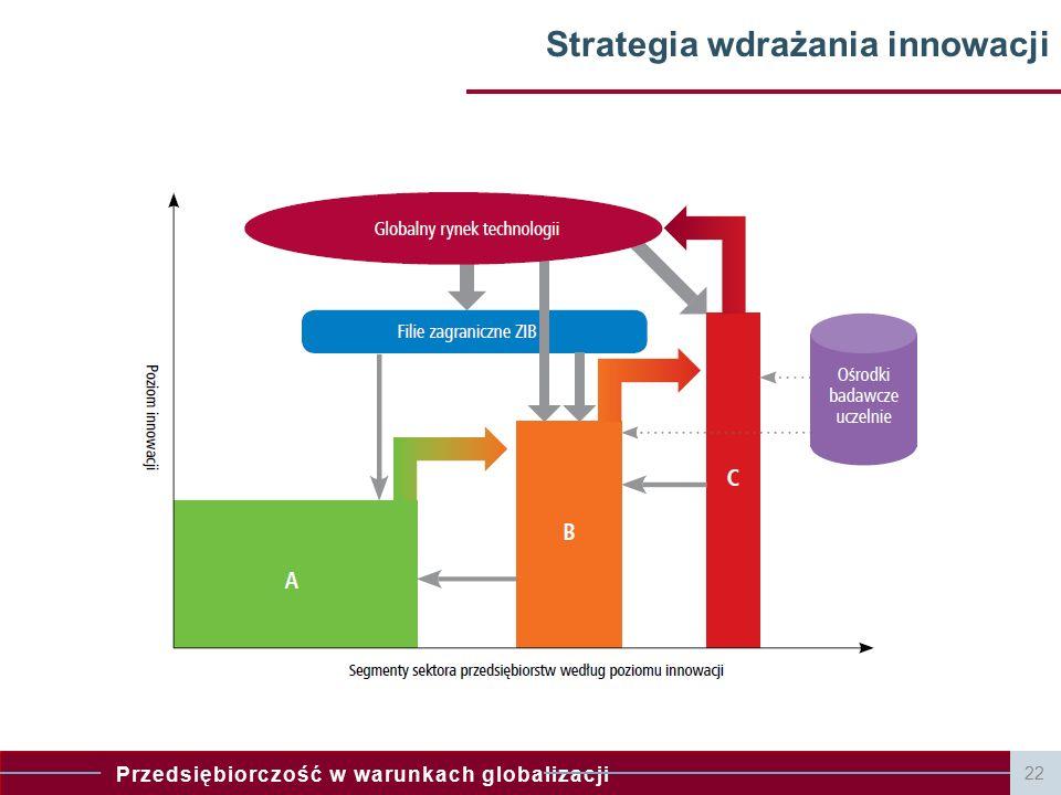 Strategia wdrażania innowacji