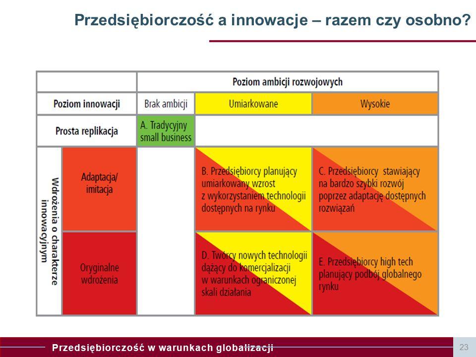Przedsiębiorczość a innowacje – razem czy osobno