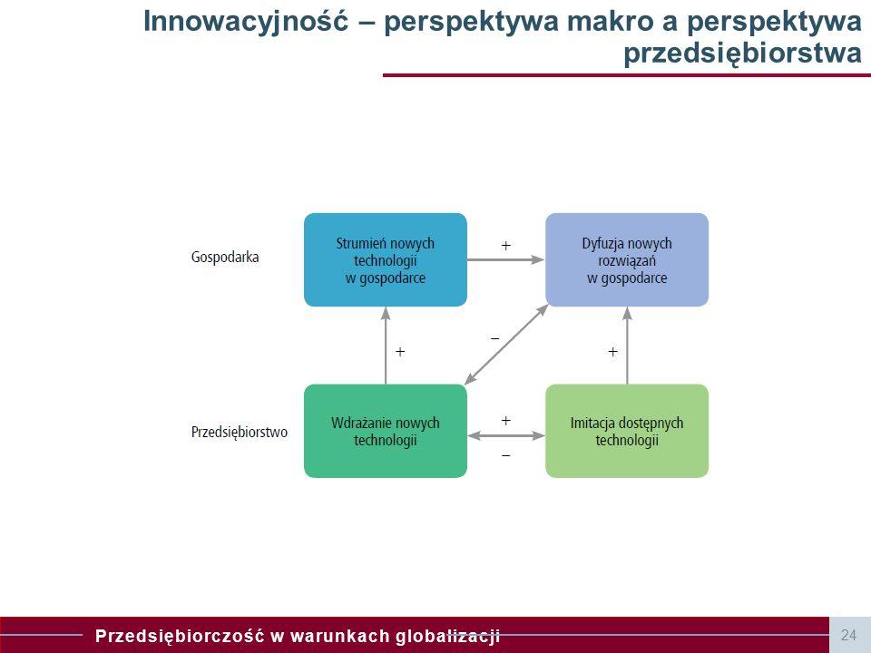 Innowacyjność – perspektywa makro a perspektywa przedsiębiorstwa