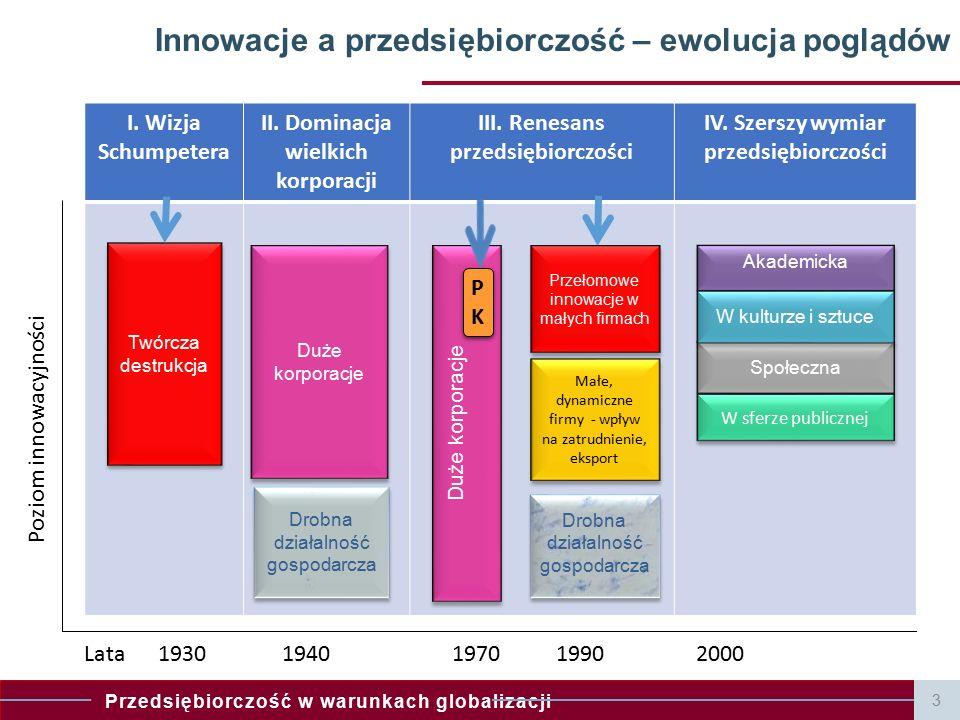 Innowacje a przedsiębiorczość – ewolucja poglądów