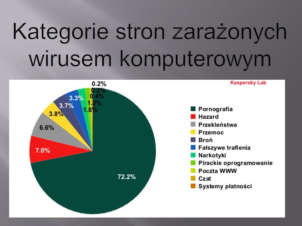 Kategorie stron zarażonych wirusem komputerowym