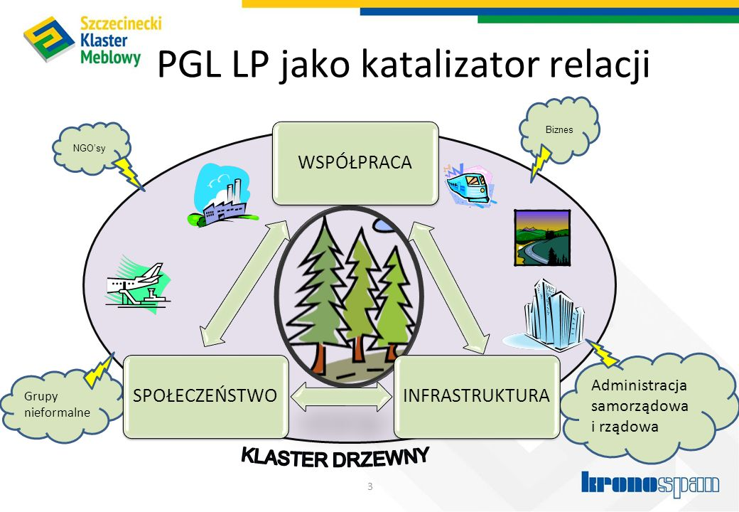 PGL LP jako katalizator relacji