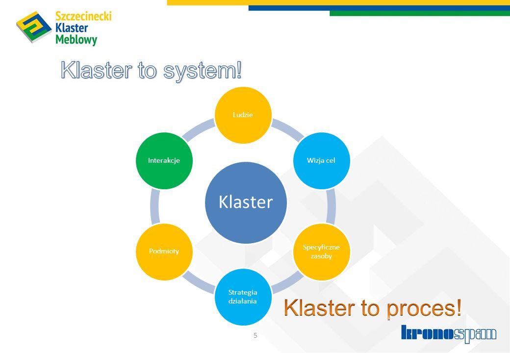 Klaster to system! Klaster to proces! Klaster Ludzie Wizja cel