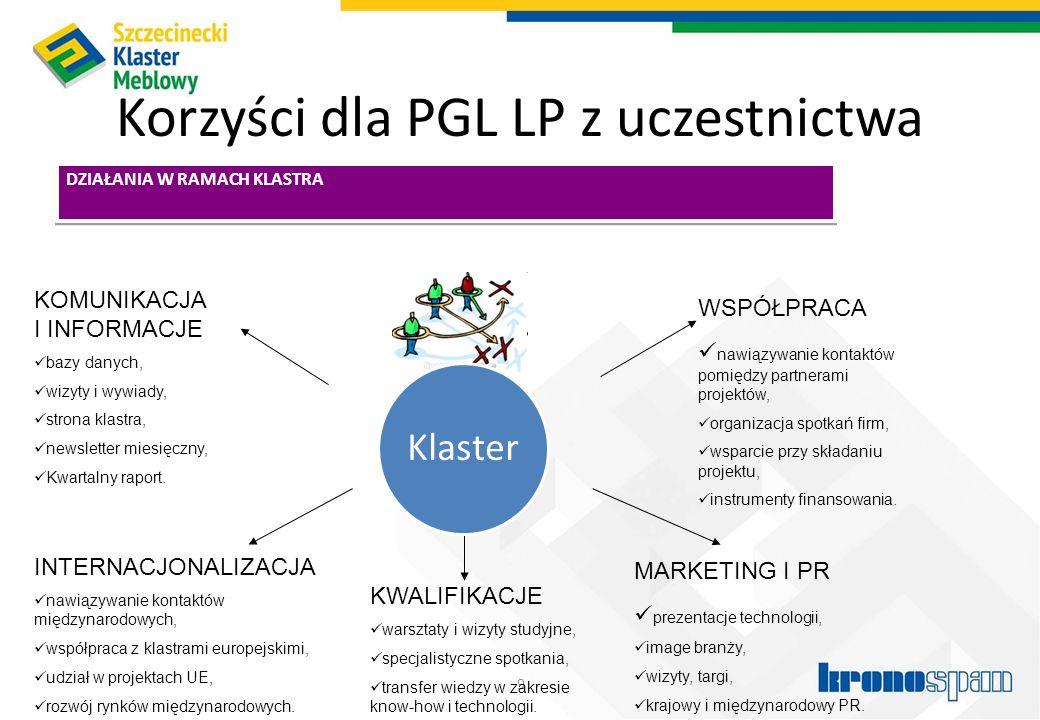 Korzyści dla PGL LP z uczestnictwa