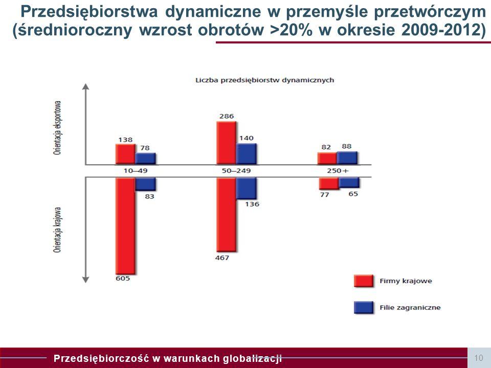 Przedsiębiorstwa dynamiczne w przemyśle przetwórczym (średnioroczny wzrost obrotów >20% w okresie 2009-2012)