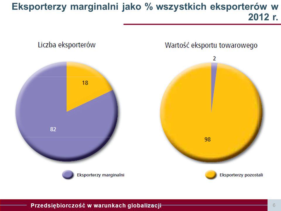 Eksporterzy marginalni jako % wszystkich eksporterów w 2012 r.