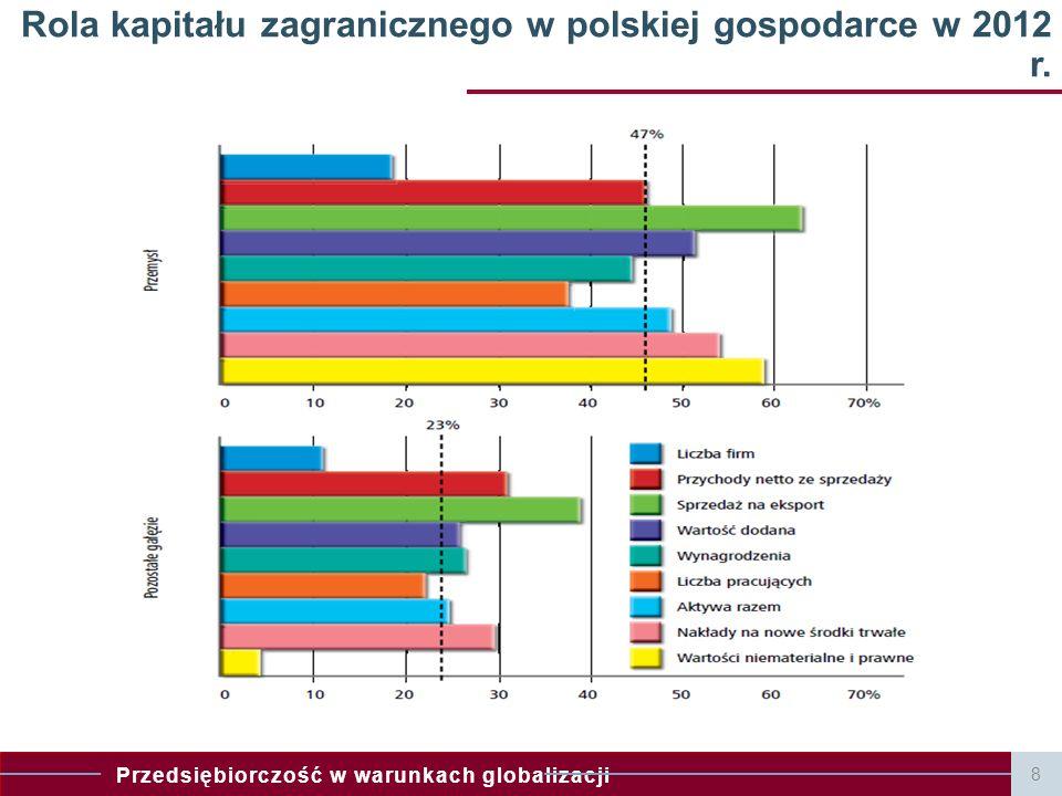 Rola kapitału zagranicznego w polskiej gospodarce w 2012 r.