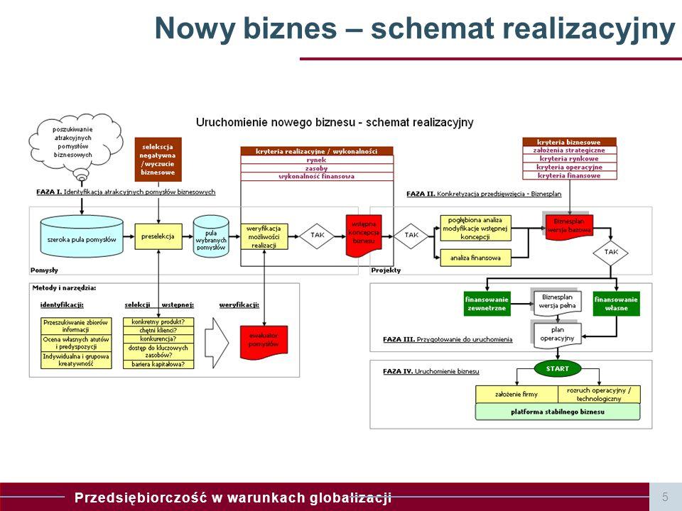 Nowy biznes – schemat realizacyjny