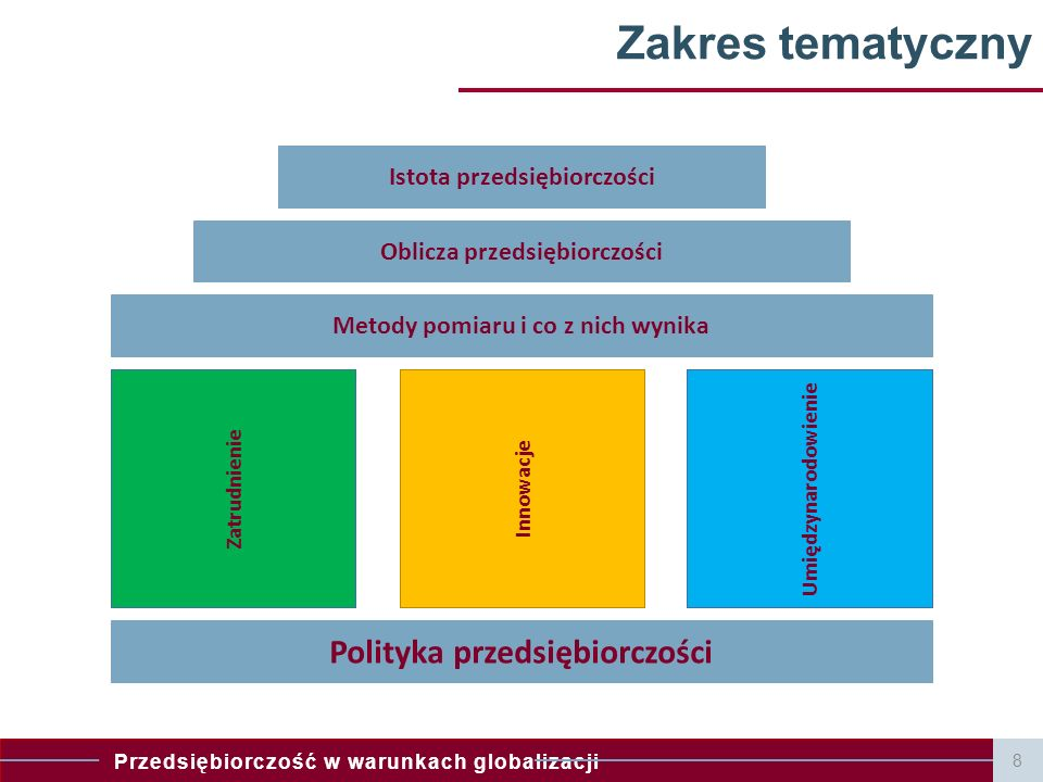 Zakres tematyczny Polityka przedsiębiorczości
