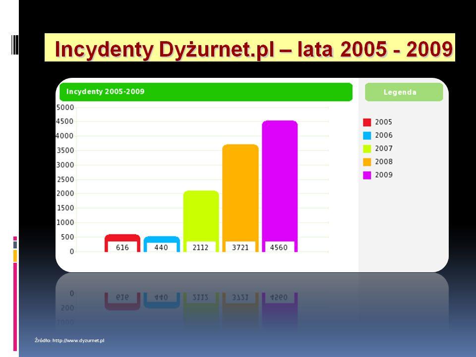 Źródło: http://www.dyzurnet.pl