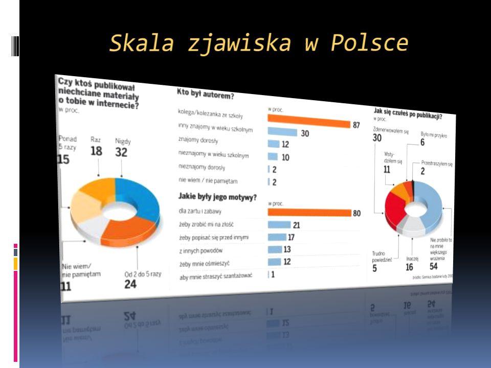Skala zjawiska w Polsce