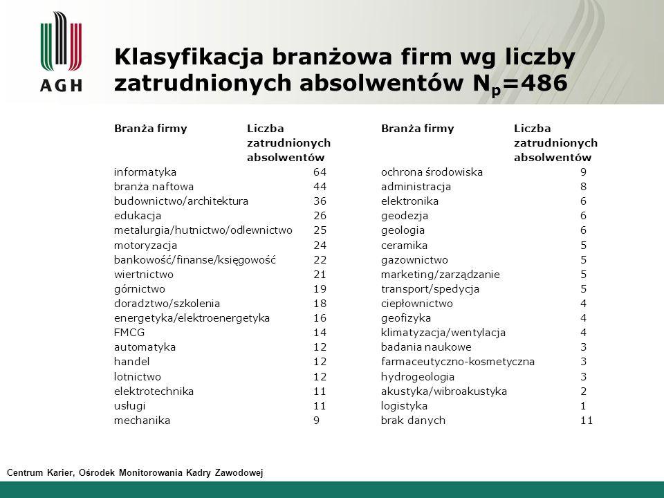 Klasyfikacja branżowa firm wg liczby zatrudnionych absolwentów Np=486