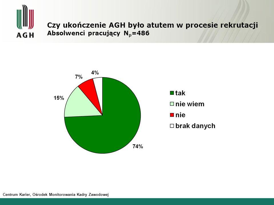 Czy ukończenie AGH było atutem w procesie rekrutacji Absolwenci pracujący Np=486