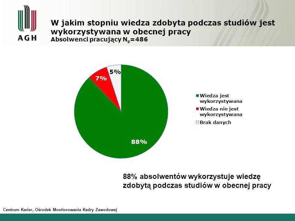 W jakim stopniu wiedza zdobyta podczas studiów jest wykorzystywana w obecnej pracy Absolwenci pracujący Np=486