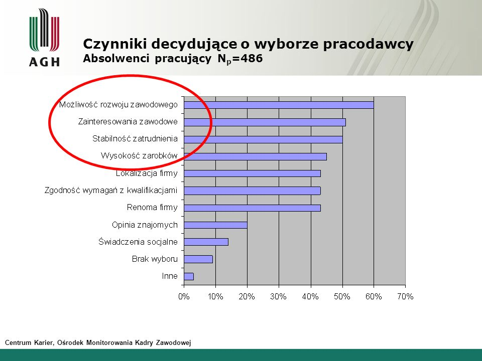 Czynniki decydujące o wyborze pracodawcy Absolwenci pracujący Np=486