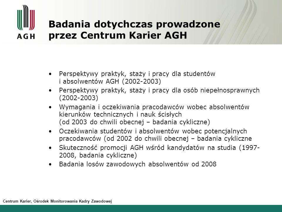 Badania dotychczas prowadzone przez Centrum Karier AGH
