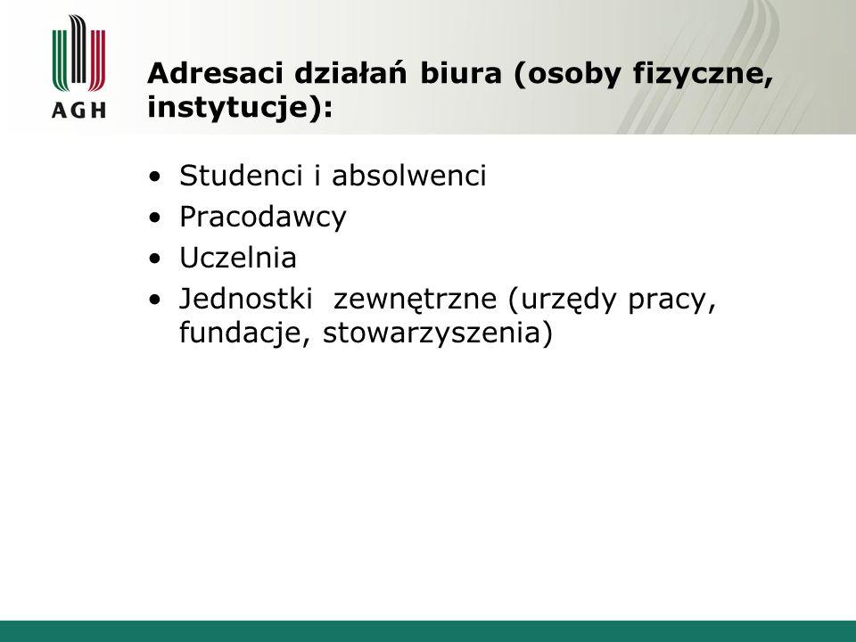 Adresaci działań biura (osoby fizyczne, instytucje):