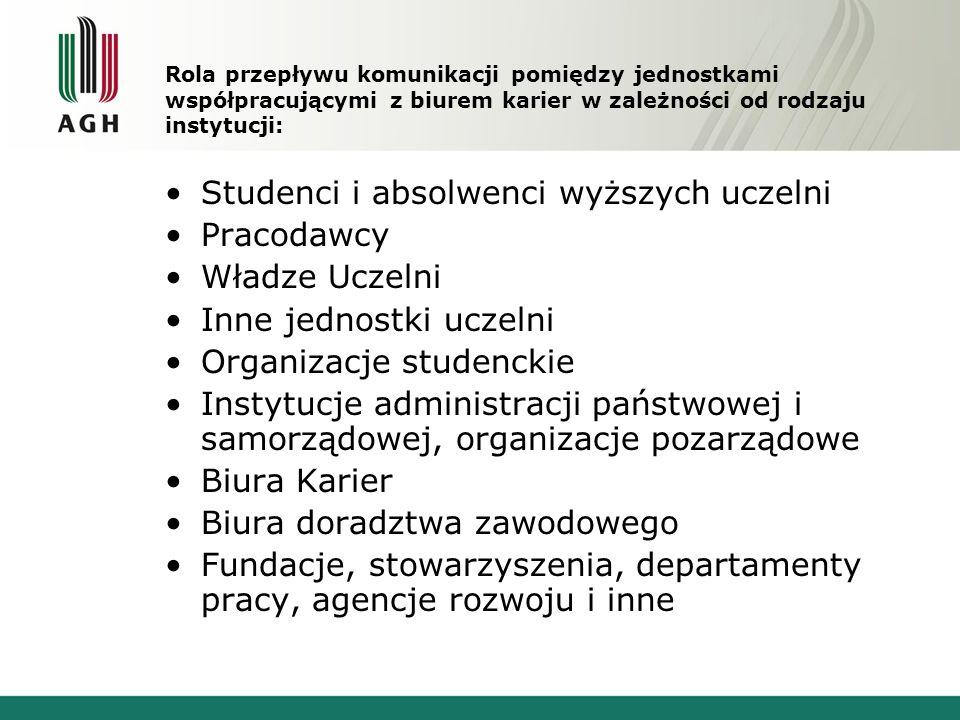 Studenci i absolwenci wyższych uczelni Pracodawcy Władze Uczelni