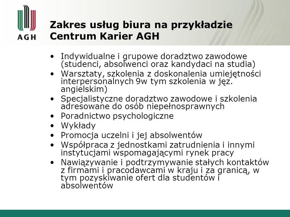 Zakres usług biura na przykładzie Centrum Karier AGH