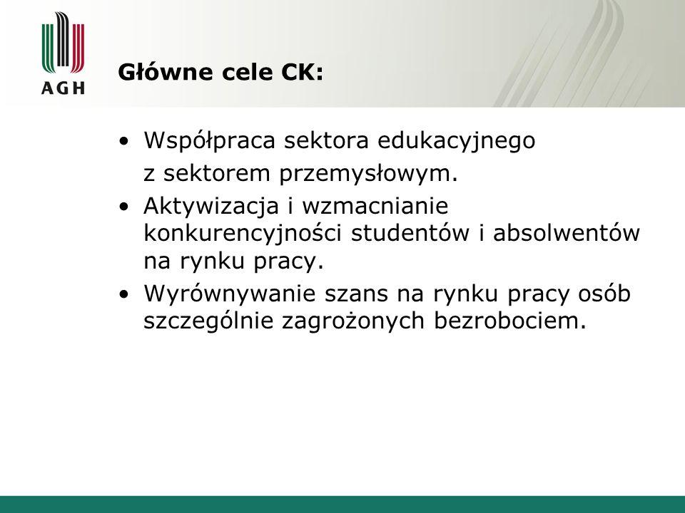 Główne cele CK: Współpraca sektora edukacyjnego. z sektorem przemysłowym.