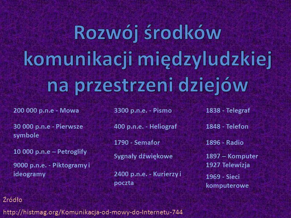 Rozwój środków komunikacji międzyludzkiej na przestrzeni dziejów