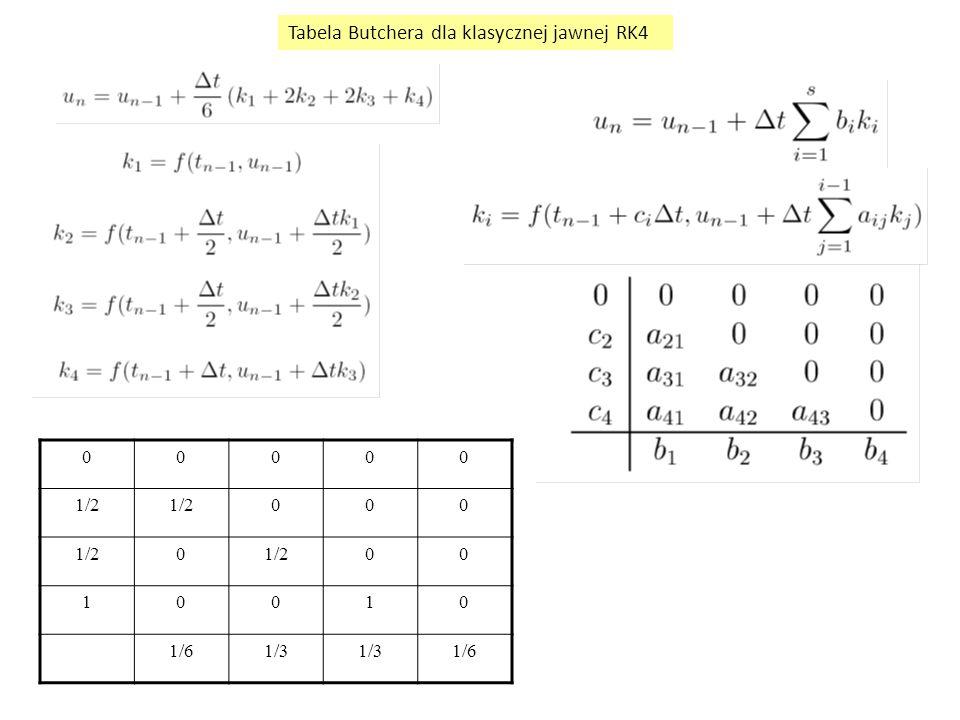 Tabela Butchera dla klasycznej jawnej RK4
