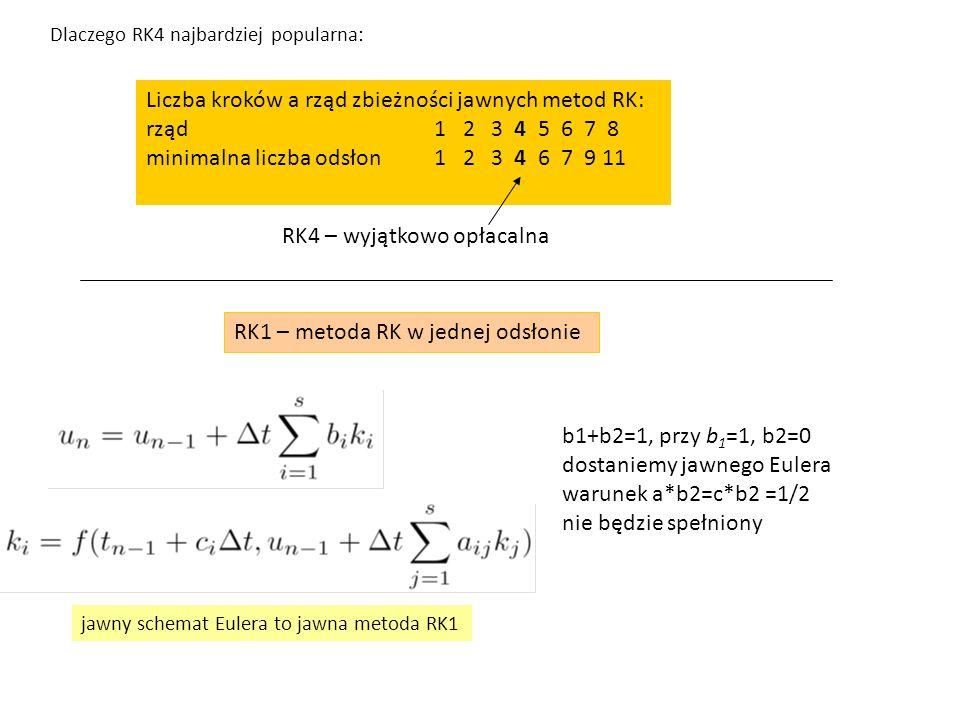 Liczba kroków a rząd zbieżności jawnych metod RK: rząd 1 2 3 4 5 6 7 8