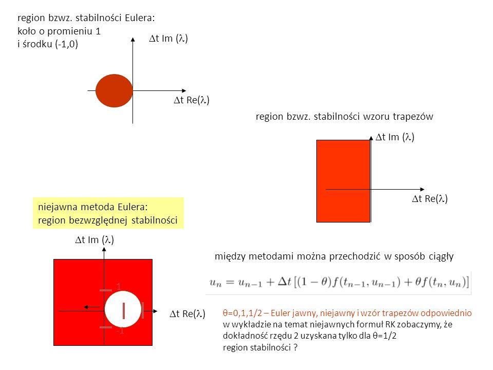 region bzwz. stabilności Eulera: koło o promieniu 1 i środku (-1,0)