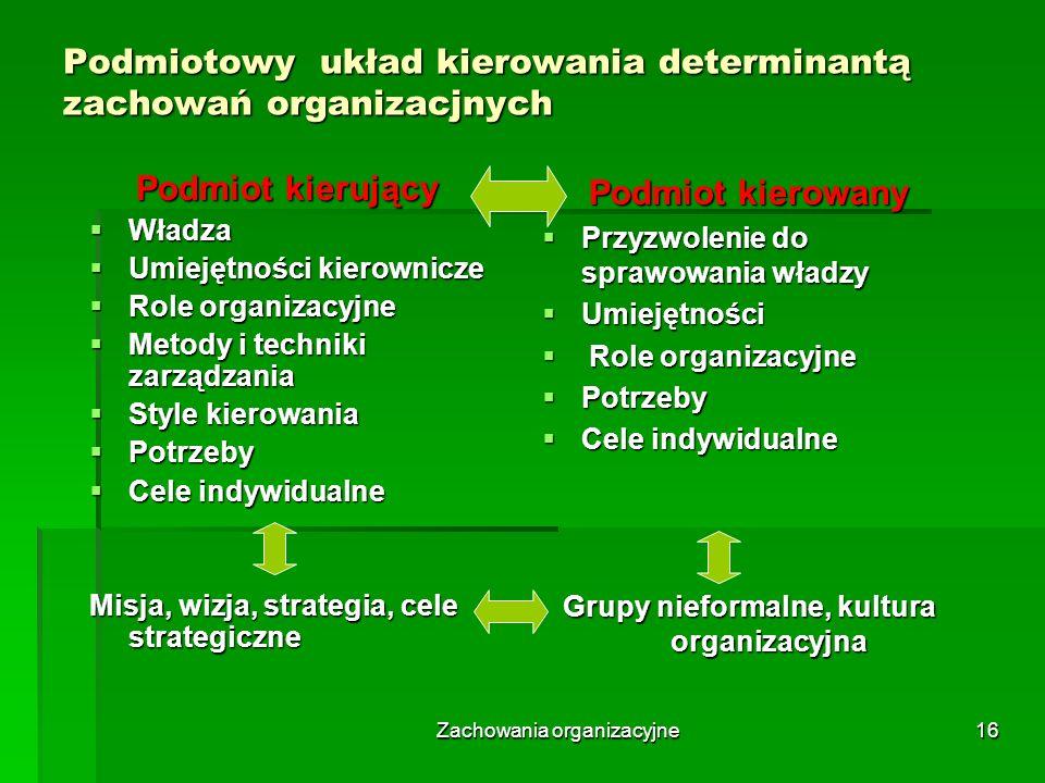 Podmiotowy układ kierowania determinantą zachowań organizacjnych