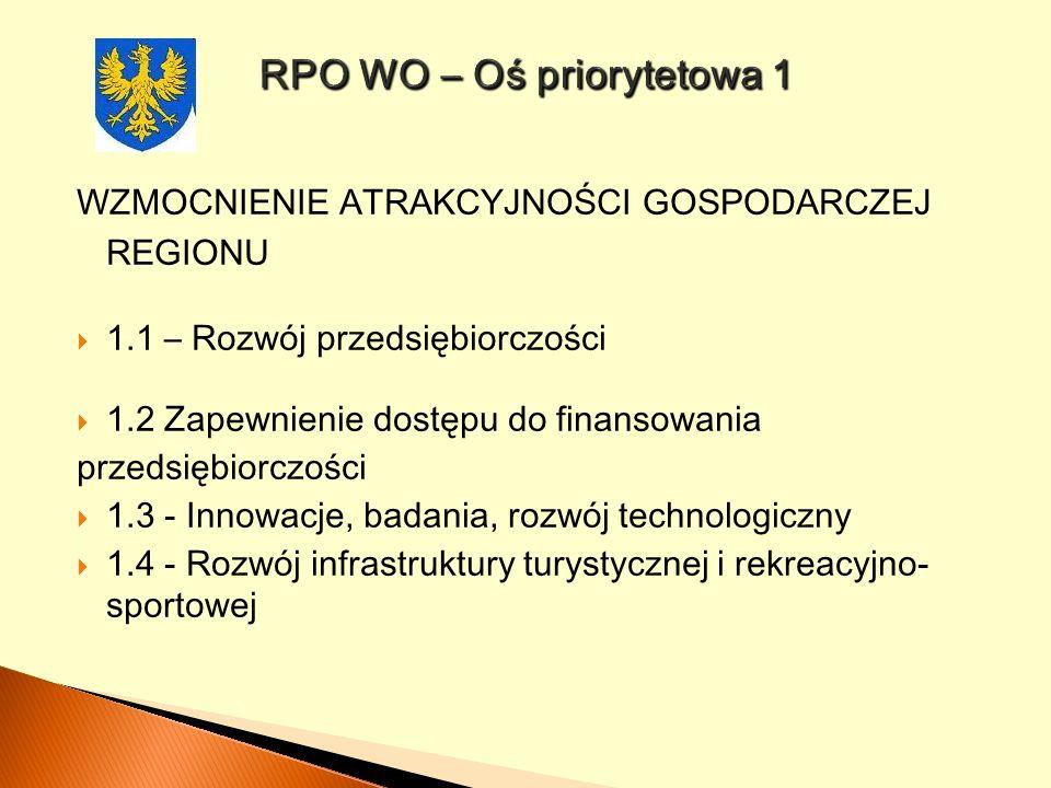 RPO WO – Oś priorytetowa 1