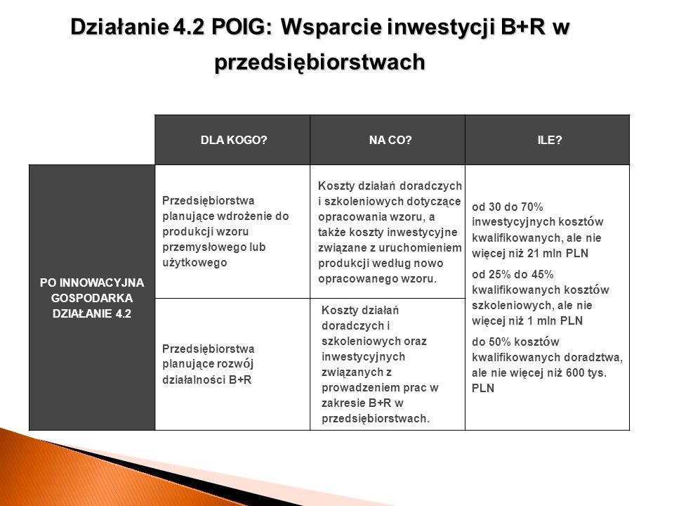 Działanie 4.2 POIG: Wsparcie inwestycji B+R w przedsiębiorstwach